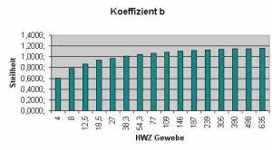 Bühlmann-Dekompressionsalgorithmus - Koeffizient b (C) Peter Rachow